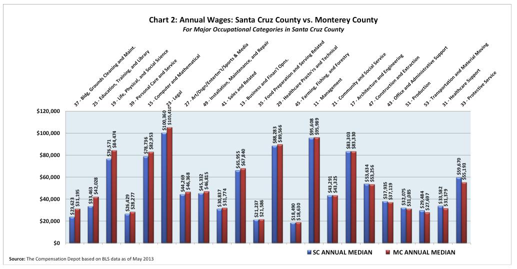 chart2-SCvMonterey-JimJohnson