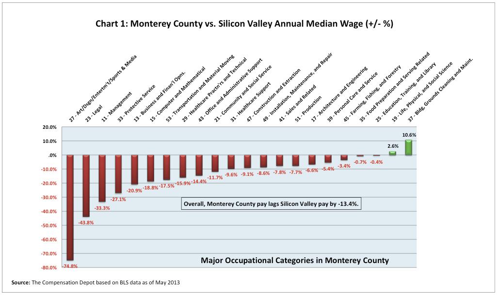 Chart1-MontereyvsSV-JimJohnson