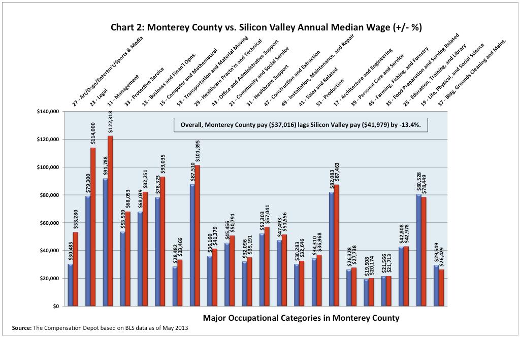 Chart2-MontereyvsSV-JimJohnson