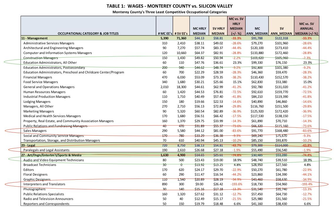 Table1-MontereyvsSV-JimJohnson