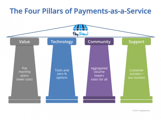 How Payments-as-a-Service Is Changing an Industry