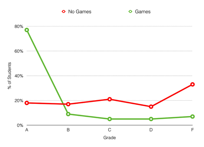 Games Improve Performance. This figure shows the distribution of grades with and without game play for 3rd year management students at an East Coast University. (Blunt, R., Does Game-Based Learning Work? Results from Three Recent Studies. Unpublished manuscript. Advanced Distributed Learning. http://www.rickblunt.com/blunt_game_studies.pdf)