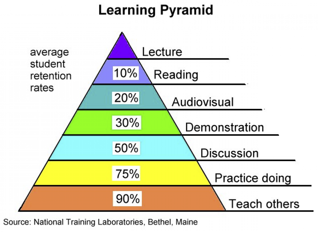 Weinman referenced the learning pyramid developed in the 1950s, used to illustrate teaching methods impacting student learning and retention. She emphasized that much of teaching/learning should be in-person.