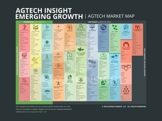AgTech Insight Updates Emerging Growth Market Map