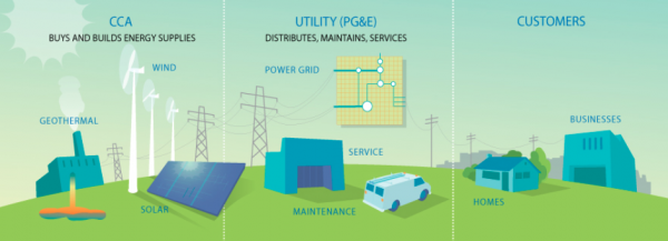 Feasibility study validates creation of local, clean-source power agency