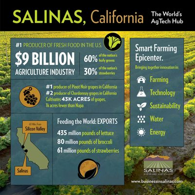 Salinas: The World's Agriculture Technology Capital