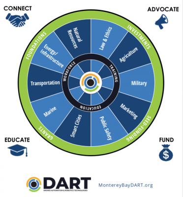 Monterey Bay Drone, Automation and Robotics technology (DART) initiative unites industry, academia, government