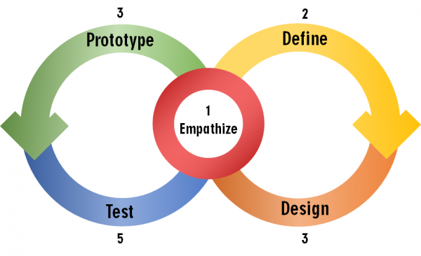 How Design Empathy Impacts the Development Process