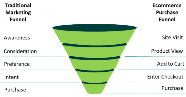 Conversion Funnel: How to Build, Analyze & Optimize