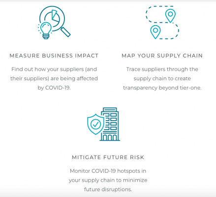 Q&A: SupplyShift launches COVID-19 Impact Assessment Tool