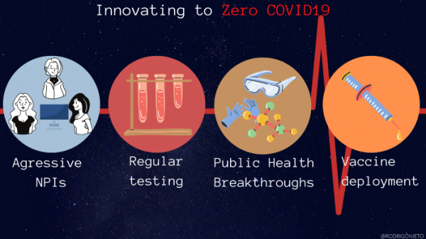 Innovating to Zero COVID19