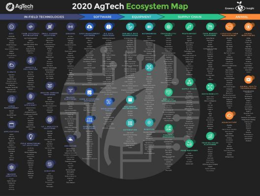 AgTech Insight Announces Global Team of AgriFood Implementation Experts and Interactive Ecosystem Market Map