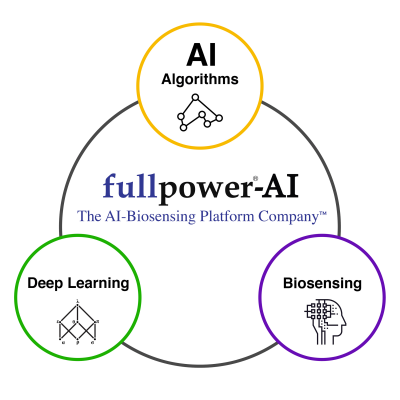 Fullpower-AI: How much do we snore?