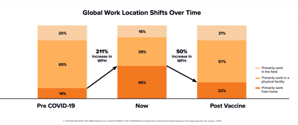 Poly Uncovers Global Hybrid Working Trends in New IDC InfoBrief on Digital Work Transformation